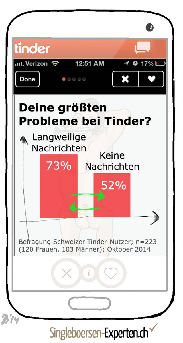 Dating-sites nur für iphone-nutzer